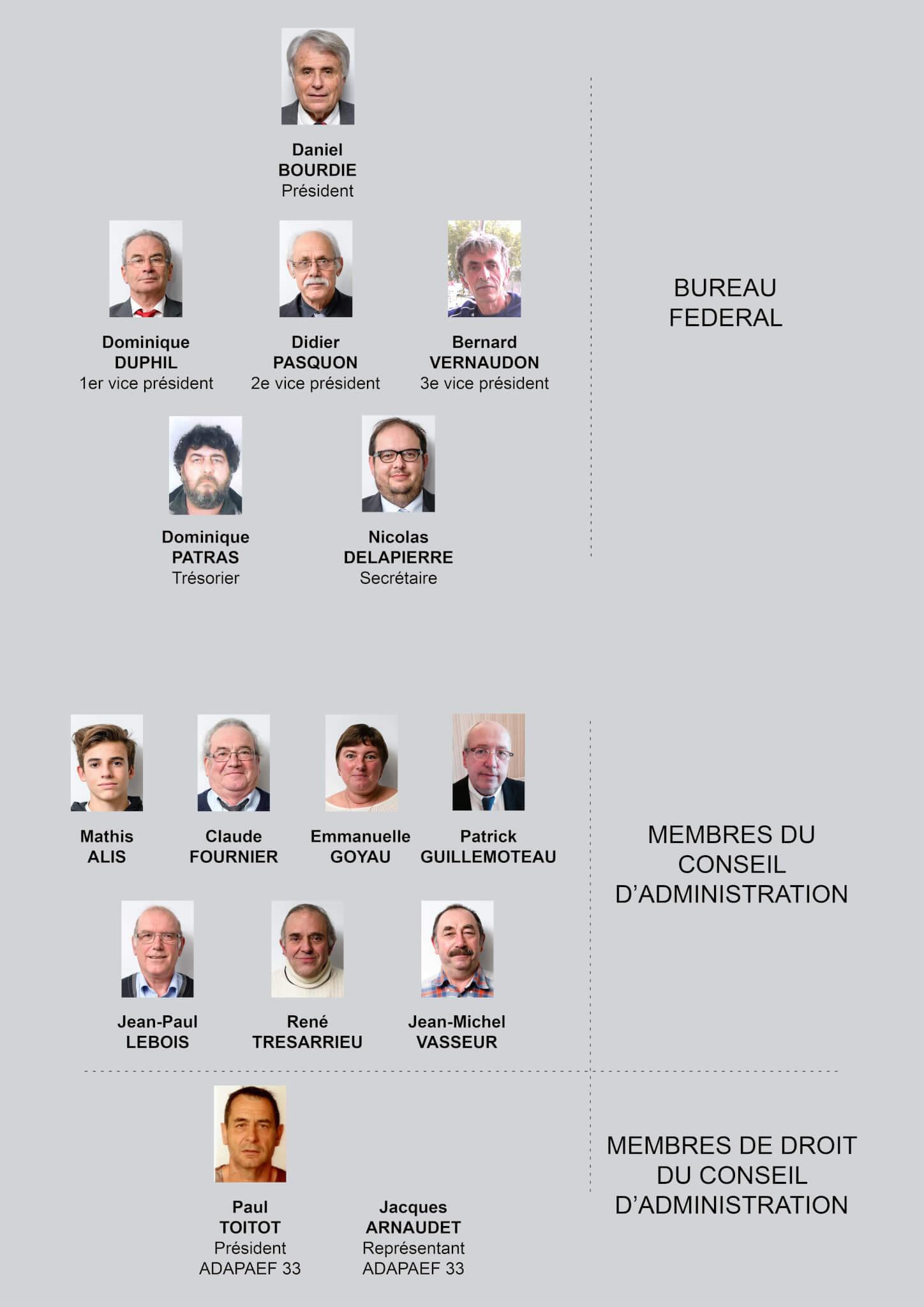 Organigramme de la Fédération