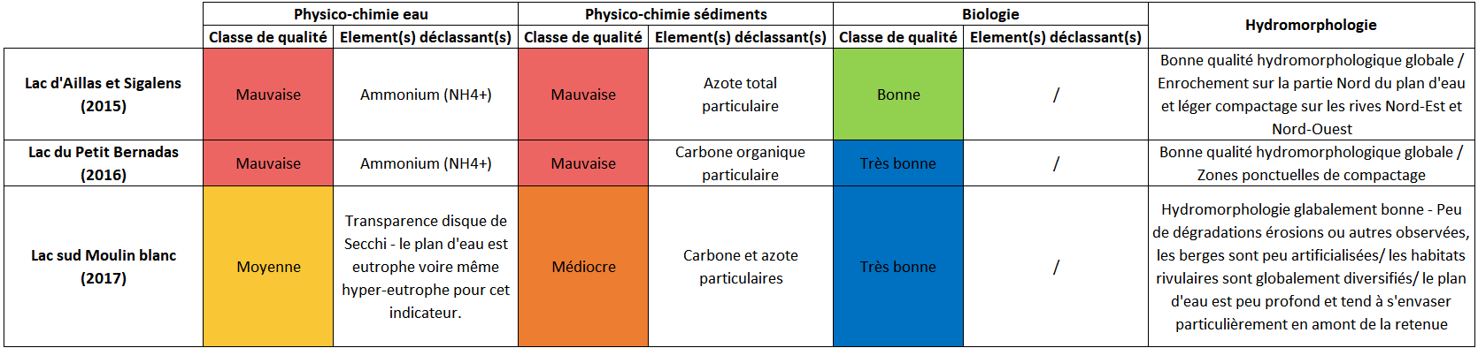 physico-chimie
