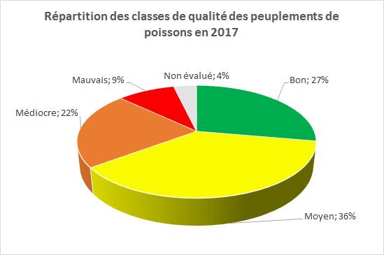 classes qualité IPR