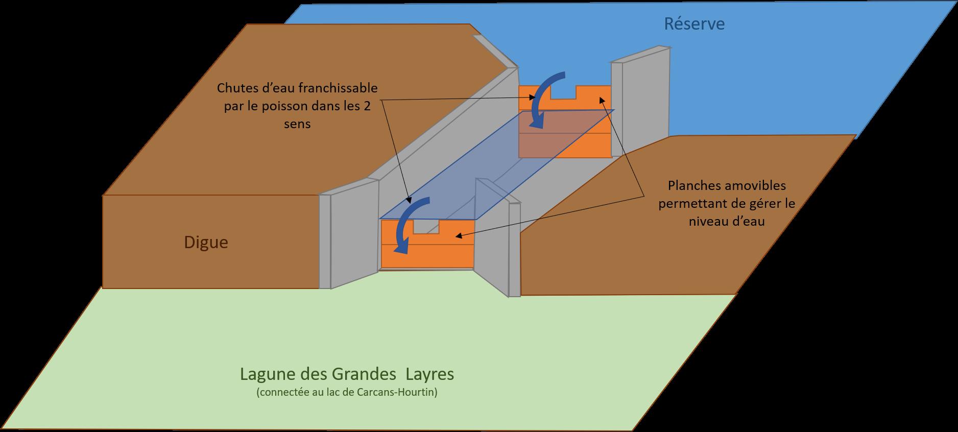 Schéma du fonctionnement de l'ouvrage