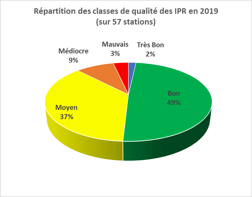 Répartition des notes IPR